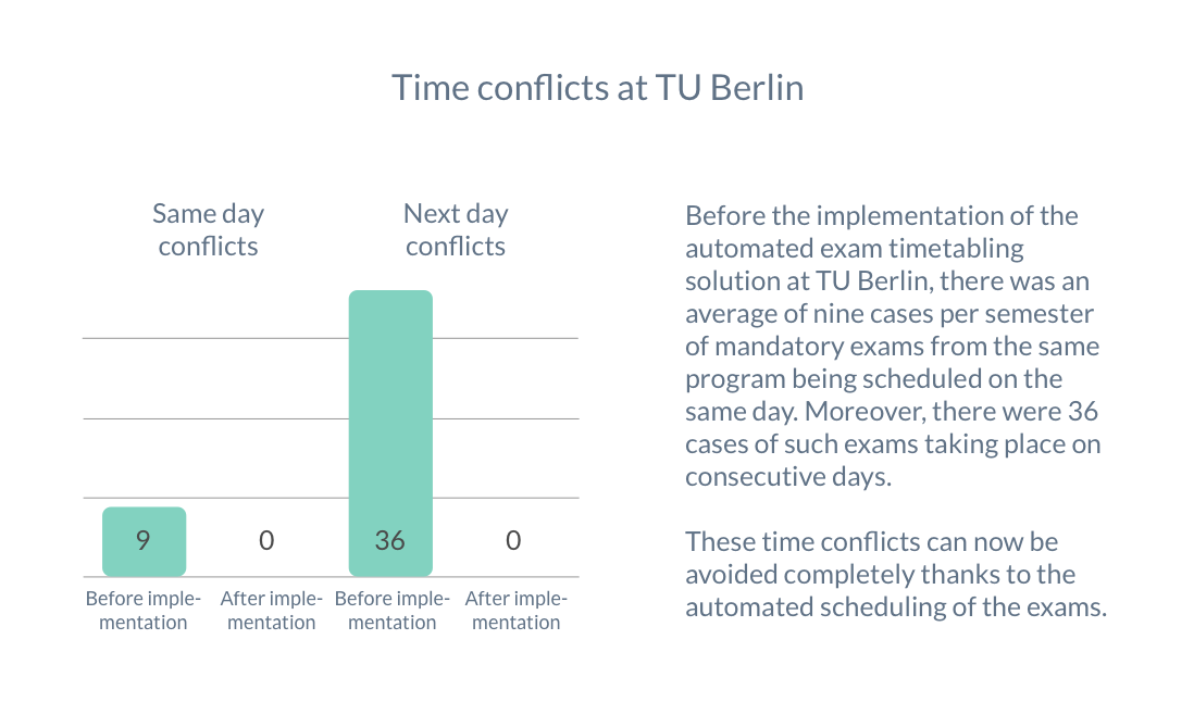 Before the implementation of the automated exam timetabling solution at TU Berlin, there was an average of nine mandatory exams from the same program scheduled on the same day per semester. Moreover, there were 36 cases of such exams taking place on consecutive days. These time conflicts can now be avoided completely thanks to the automated scheduling of the exams.