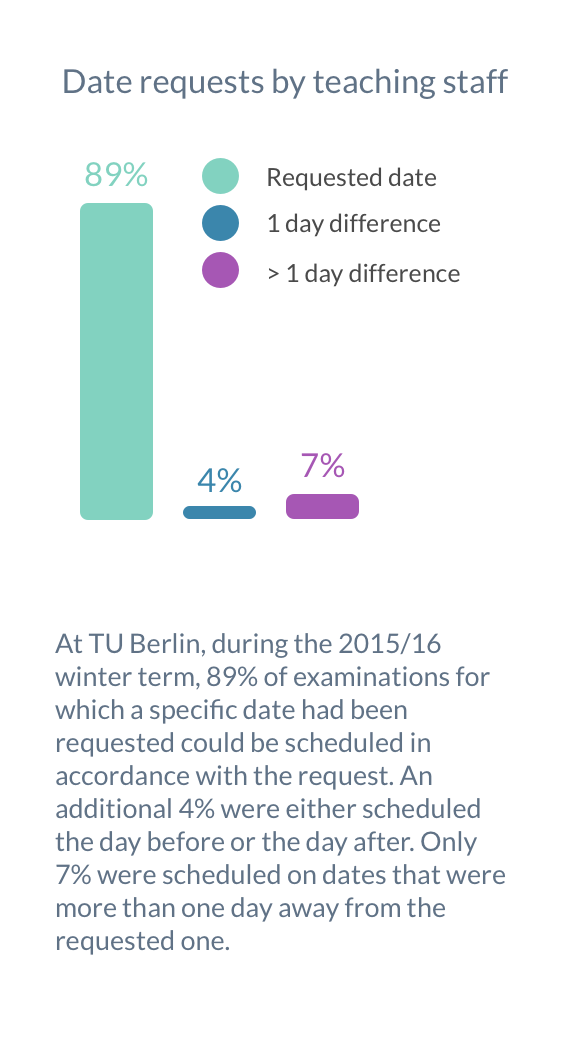At TU Berlin, during the 2015/16 winter term, 89% of examinations for which a specific date had been requested could be scheduled in accordance with the request. An additional 4% were either scheduled the day before or the day after. Only 7% were scheduled on dates that were more than one day away from the requested one.