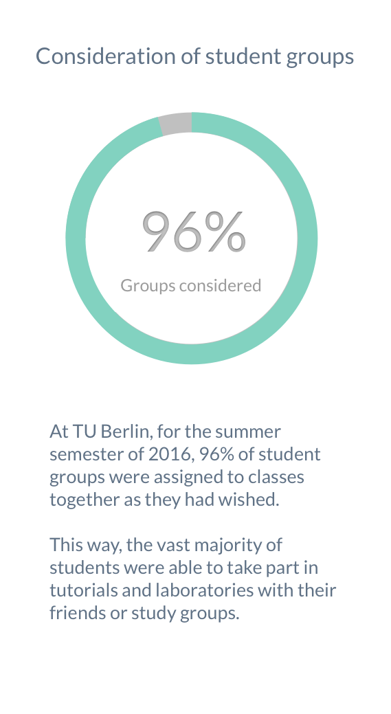For the summer term of 2016 at TU Berlin, 96% of groups formed by students could be considered in the class assignment process. This way, the vast majority of students was able to take part in tutorials and practicals with their friends or study partners.