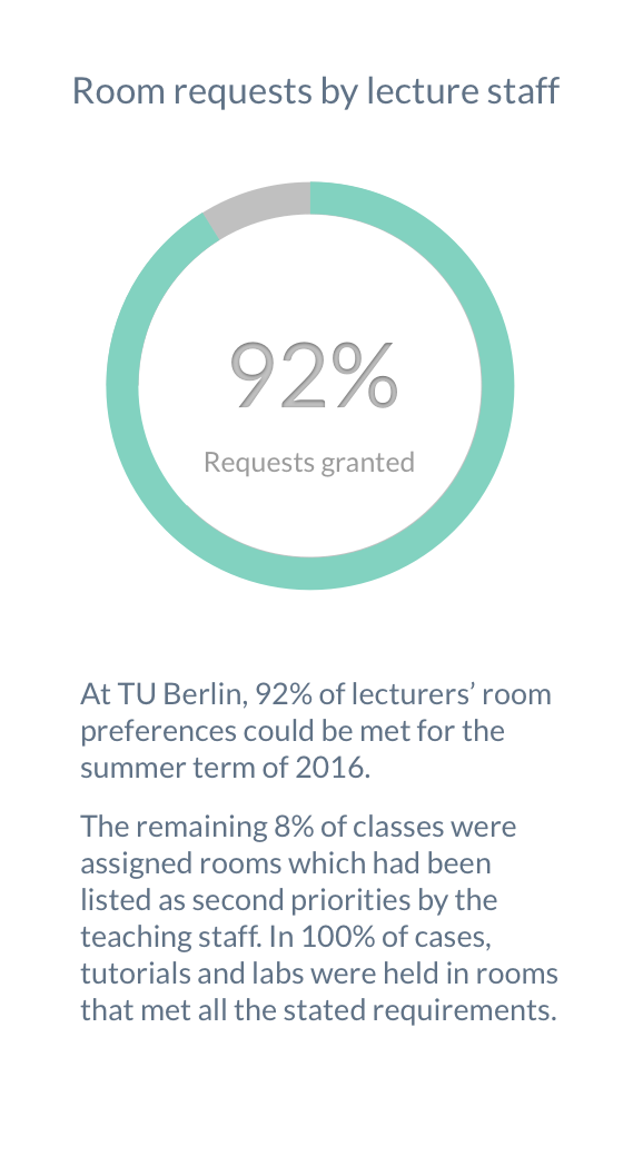 At TU Berlin, 92% of lecturer's room preferences could be met for the summer term of 2016. The remaining 8% of classes were assigned rooms which had been listed as second priorities by the teaching staff. In 100% of cases, tutorials and practicals were held in rooms that met all the stated requirements.